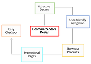 Get value-based E-commerce store design services from Emphatic Technologies