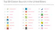 Top 50 Citation Sources in the United States