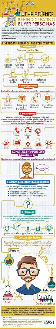 How to Create Buyer Personas [Infographic]