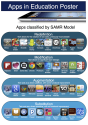 Apps and the SAMR Model
