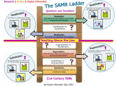 SAMR Ladder- A Wonderful Graphic for Teachers ~ Educational Technology and Mobile Learning