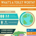 What's a Toilet Worth? | Visual.ly