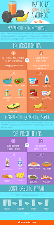 Fuel and Refuel: What To Eat Pre/Post Workout