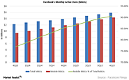 Facebook Investments Bore Fruits: Significant Growth of Mobile Users in 4Q15 - Market Realist