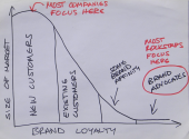 Fans Have Gravity: Why Customer Acquisition Isn't Your Best Marketing Bet