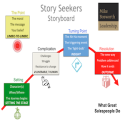 Revive Your Prospect with a Story | Social Media Today