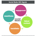 Social Media in SEO | Social Media Today