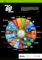 Here is What Happens Online in 60 Seconds ~ Educational Technology and Mobile Learning