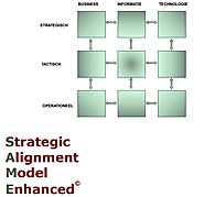 SAME - Strategic Alignment Model Enhanced [DUTCH]