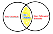 How to Find Great Content to Share on Twitter