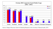 Fortune 500 Bullish on Social Media and Corporate Blogging