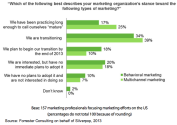 Marketers Embracing Multichannel and Behavioral Strategies