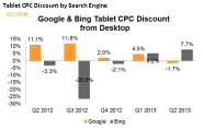 Google Tablet CPCs Rise 1.7% Above Desktop For First Time [The Search Agency Report]