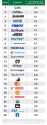 Yahoo Ranks No. 16 On Top 25 Companies For Work-Life Balance, Google Fails to Make List