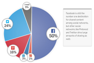 Gigya: Only 2 Percent Of Social Sharing Happens On Google+