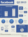 Facebook Revenues - Q2 2013 [Infographic]
