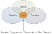 Blogging Strategy as it Relates to Building Relationships | Ted Rubin