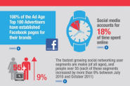 Time Spent On Social Media and Social Networking Sites