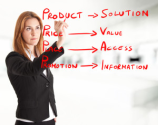 A Simple Two-Step Process for Profitable Product Creation
