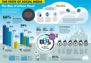 The State of Social Media [infographic]