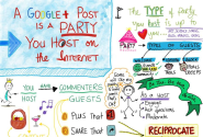 Grow Your Reach with Google+ Content Marketing - CT Social