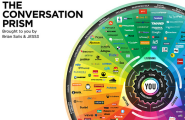 YOU are at the center of The Conversation Prism