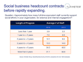 Why Social Business Headcount Decreases Before Radically Expanding