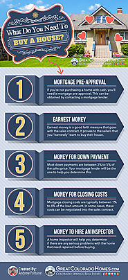 What Do You Need To Buy A House? [Infographic]