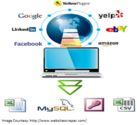 Web Data Scraping Services India by Hi-Tech BPO Services