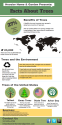 Facts About Trees (Infographic) | Infographic Submission Made Easy!