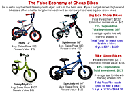 Website at http://www.twowheelingtots.com/what-to-look-for-when-purchasing-a-childs-pedal-bike/
