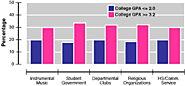 Comparison of students with extracurricular disabilities and the relation to their College GPA
