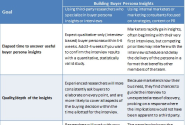 Choosing to Buy or Build Your Buyer Persona Insights? 4 Trade-offs, 3 Myths, 1 Ideal Option