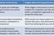 Building B2B Buyer Personas? Focus on the Buying Decision ... then the Person