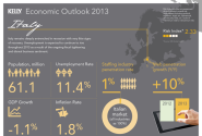 Working in Italy: the 2013/14 outlook