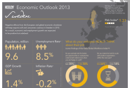 Low Risk and Resilient Employment: Sweden's 2013 Outlook