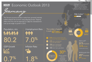 Working in Germany: the 2013 Outlook