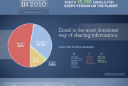 Email marketing; it isn't over yet