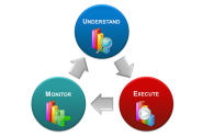 A 3-Step Approach to Marketing Analytics: Step 3 - Monitor | Neolane | USA