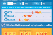 Analyzing Facebook Apps of 150 Leading Brands [Infographic] | Neolane