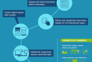 [Infographic] Interactive eBooks: Behind The Scenes