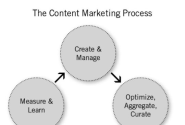 A Strategic Map of Content Marketing Technologies