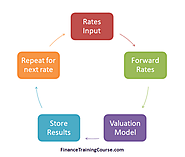 Interest rate swap value at risk calculation in Excel