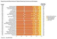 2016 Digital Marketing Budgets, Its Metrics & Challenges | AuroIN Blog