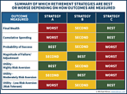 How Do You Measure The Best Retirement Income Strategy? | Michael Kitces
