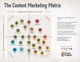 The Customer Content Matrix