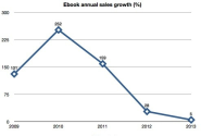 The flattening of e-book sales