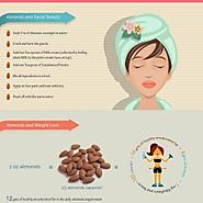 Top 4 Reasons, Why almonds are boon for Women's health ?