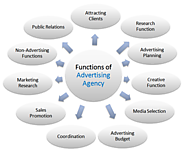 Professional Digital Advertising Agency- Neovix Inc