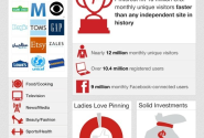 Pinterest: Everything You Wanted to Know About 2012's Hottest Startup [INFOGRAPHIC]